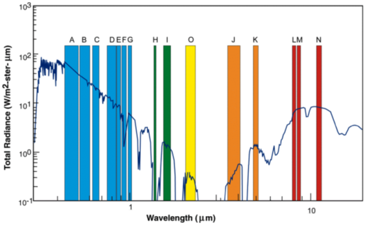 Spectral Bands Graph